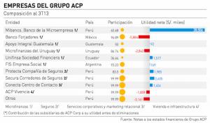 Semana Economica ACP holdings