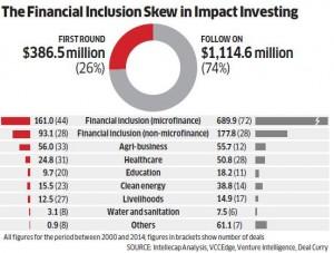 Warwick social impact graph